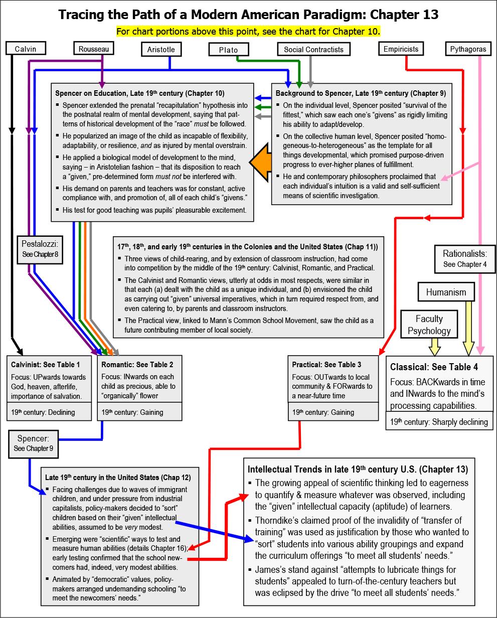 Chart 13